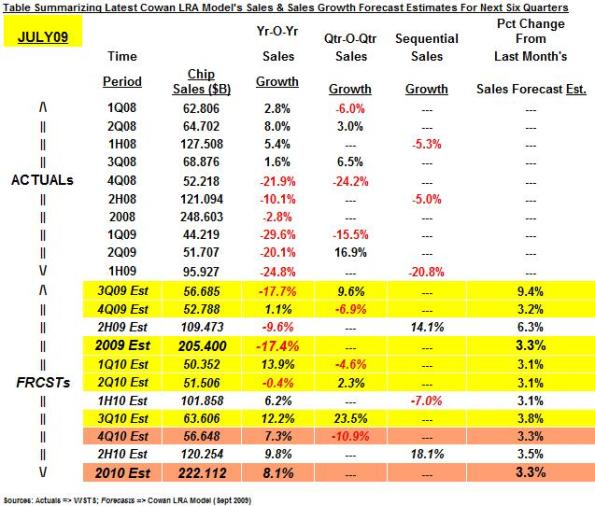 Table summarizing latest Cowan LRA model's sales and sales growth forecast estimates for next six quarters