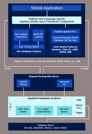 Aquilonis' synchronization framework solution