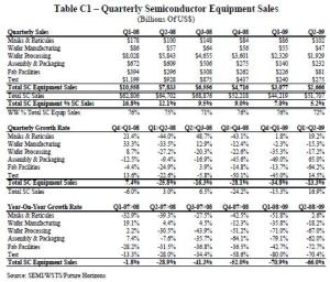 Table C1: Quarterly Semiconductor Equipment Sales