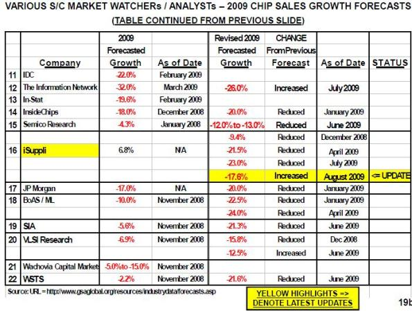 Various S/C market watchers/analysts – 2009 chip sales growth forecasts