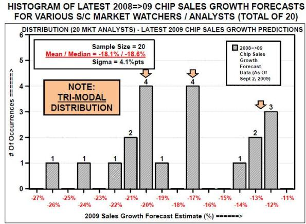 Histogram of latest 2008=>09 chip sales growth forecasts for various S/C market watchers/analysts (total of 20)
