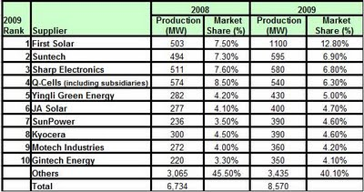 iSuppli:Forecast of Top-10 Suppliers of Solar Cells in 2009 (Ranking by Production in Megawatts (MW))