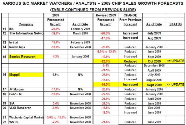 Various semiconductor market watchers/analysts – 2009 chip sales growth forecasts.