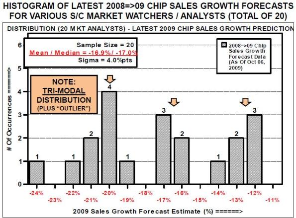 Histogram of latest 2008=>09 chip sales growth forecasts for various semiconductor industry market watchers/analysts (total of 20).