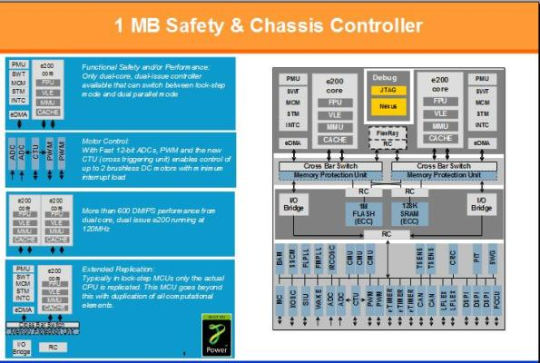 1 MB safety and chassis controller -- 32-bit MCU courtesy Freescale/STMicroelectronics joint development program (JDP)