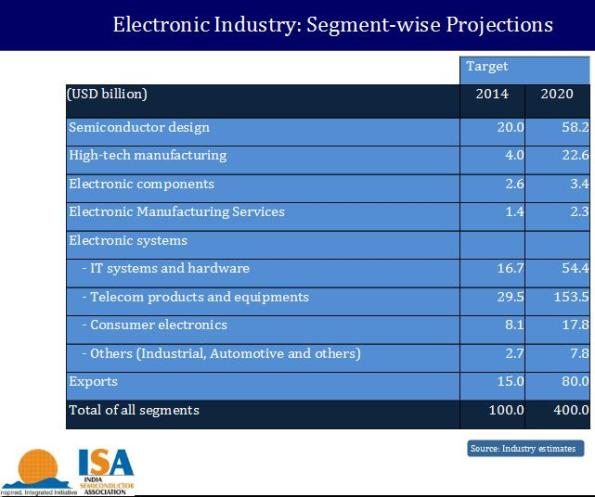 Segment-wise projections for the Indian electronics industry. Source: India Semiconductor Association (ISA)