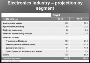 Forecast of India's electronics industry by segment up to 2020. Source: ISA, India