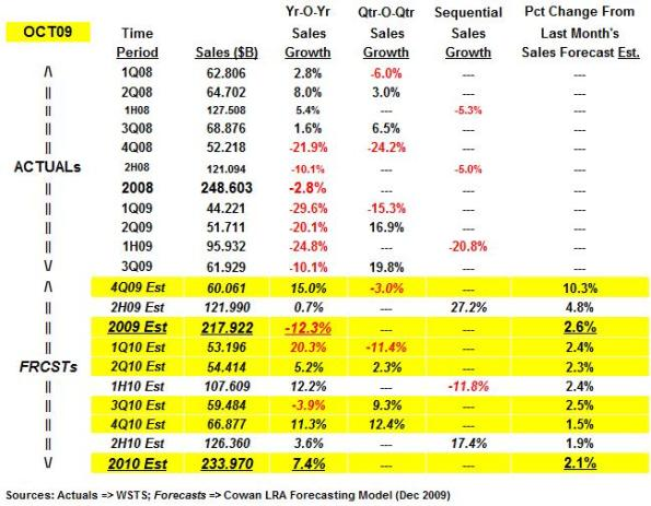 Latest quarterly sales and year-on-year sales growth forecast estimates -- Cowan LRA model.