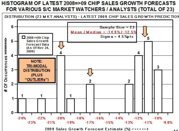 Histogram of latest 2008=>09 chip sales growth forecasts for various semiconductor industry market watchers/analysts (total of 23).