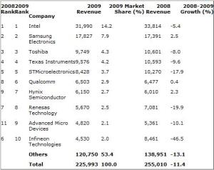 Top 10 Worldwide Semiconductor Vendors, Preliminary Ranking by Estimated Revenue (Millions of US Dollars): Gartner