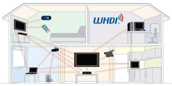 WHDI enables full 1080p/60Hz HD with Deep Color at a distance of 100 feet and through walls.