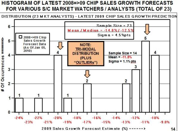 Histogram of latest 2008=>09 chip sales growth forecasts for various semiconductor industry market watchers/analysts.