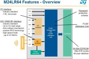 ST's M24LR64 is an EEPROM memory with a standard I2C serial interface. Source: STMicroelectronics
