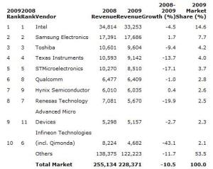 Top 10 semiconductor vendors by revenue estimates, 2009 (Millions of US Dollars): Source: Gartner, USA