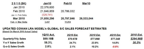 Global semicon sales forecast estimates: Cowan's LRA model.