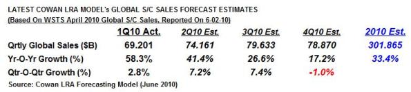 Source: Cowan LRA Forecasting Model.