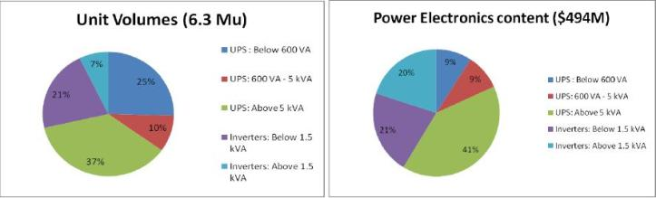 Report on India power electronics market by Innovatech Switching Power India Pvt Ltd.