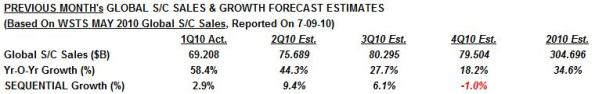 Sources: WSTS (May HBR report) and Cowan LRA Forecasting Model (July 2010).
