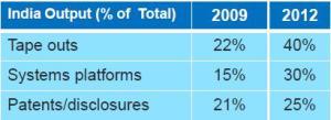 LSI India capability growth.