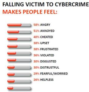 Cybercrime -- the silent epidemic!