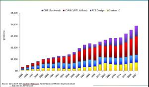 EDA TAM growth. Source: Mentor Graphics