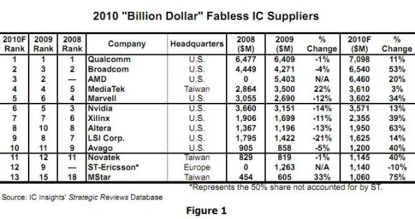Leading fabless IC suppliers. Source: IC Insight, USA.