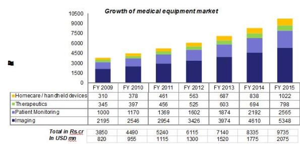 Medical equipment market in India. Source: ISA.
