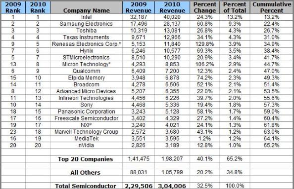 Top 20 semiconductor suppliers of 2010: Source: iSuppli, USA.