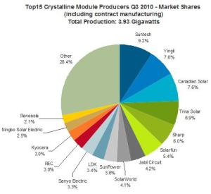 Fig. 1: Top 15 global crystalline module producers. Source: iSuppli, USA.