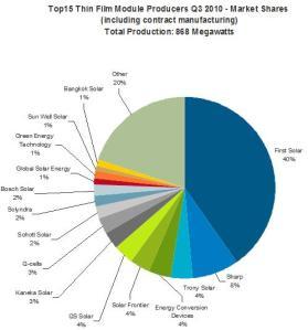 Fig. 2: Top 15 global thin film module producers. Source: iSuppli, USA.