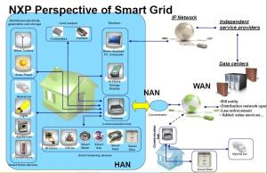 NXP smart grid perspective.