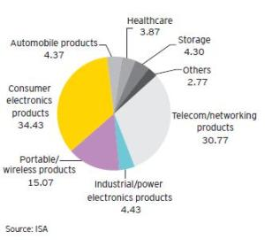 Source: ISA-Ernst & Young.