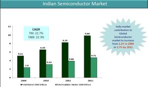 Indian semiconductor market: Source: ISA-Frost