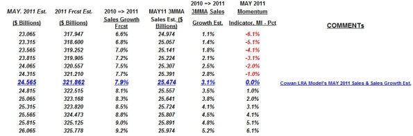 2011 May global semicon sales and sales growth scenario matrix: Cowan LRA model.