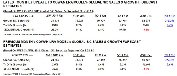 Global semicon sales monthly update based on Cowan's LRA model.