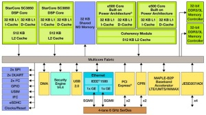 "Freescale's first ""base station-on-chip"" products built on QorIQ Qonverge multimode platform."
