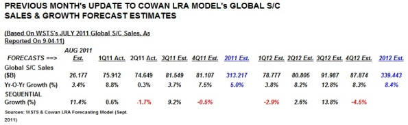 Table 2. Source: Cowan LRA model.