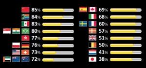 Cybercrime hotspots: Source: Norton Cybercrime report 2011.