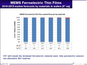 MEMS ferroelectric thin films: Source: Yole.
