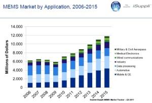 Source iSuppli MEMS Market Tracker – Q2 2011.