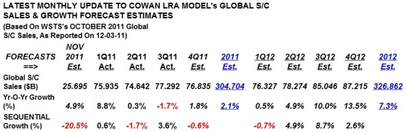 Sources: WSTS & Cowan LRA Forecasting Model (Dec. 2011).