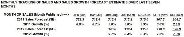 Source: Monthly Cowan LRA Forecasting Model.