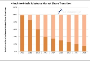 "Forecast of market share increase for 6"" wafers in the HCPV industry. Source: Yole Développement, 2011"