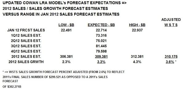 Source: Cowan LRA model, USA.