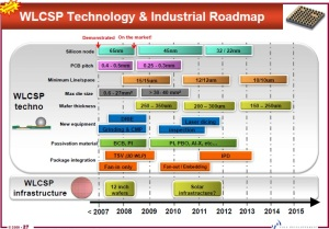 WLCSP technology and industrial roadmap. Source: Yole Developpement, France.