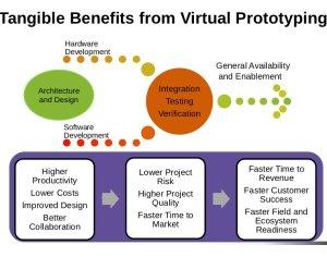 Virtual prototyping.