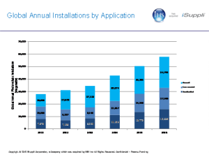 Installations by application. Source: IHS iSuppli, USA.