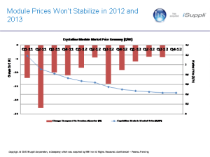 Module prices in 2012-13. Source: IHS iSuppli, USA.