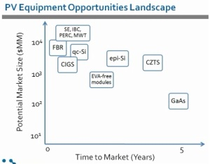 Opportunities in PV equipment landscape.