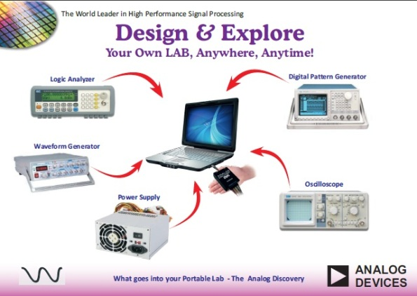 Analog Devices' portable lab.